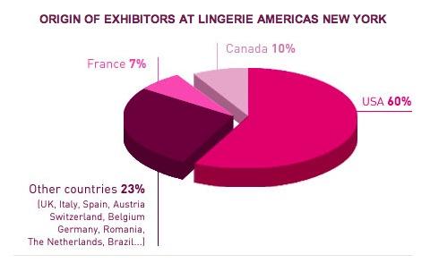 Lingerie Americas Vendor Demographics